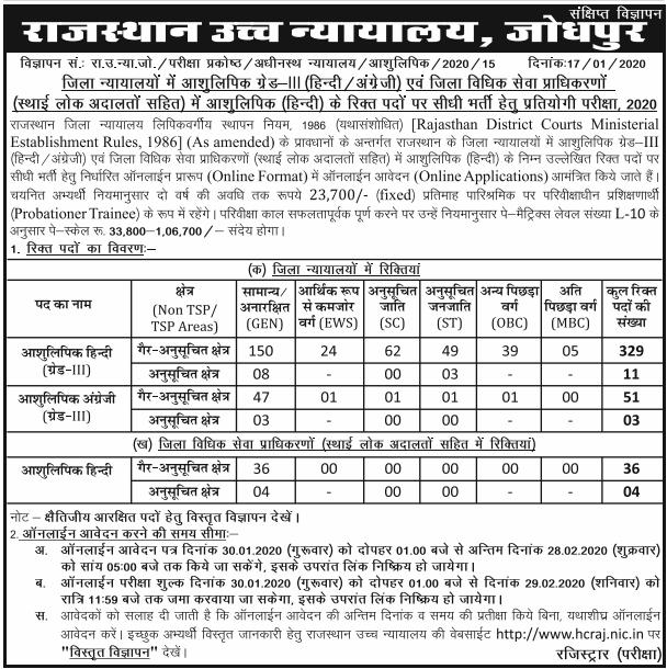 raj hc Stenographer Recruitment 2021 - राजस्थान हाईकोर्ट ने आशुलिपिक भर्ती