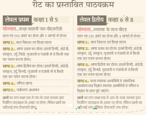 Rajasthan REET Notification Application Form 2020 REET Bharti Syllabus