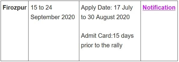 Indian Army Rally Open Bharti 2020 | इंडियन आर्मी भर्ती 2020