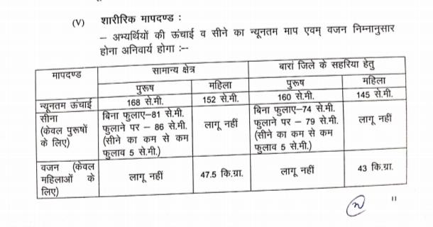 Rajasthan Home Guard Recruitment 2021