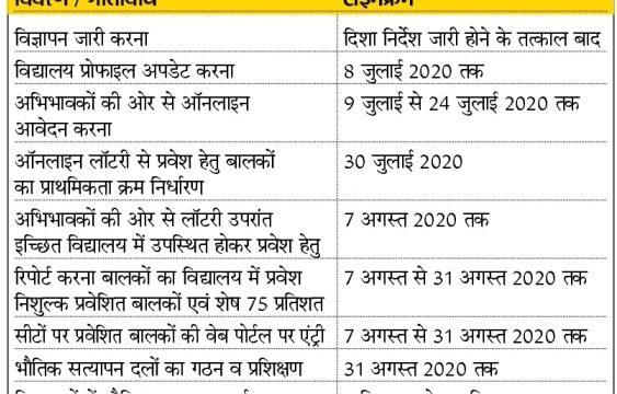 rajpsp.nic.in RTE Portal 2020 : Rajasthan RTE online Portal student apply