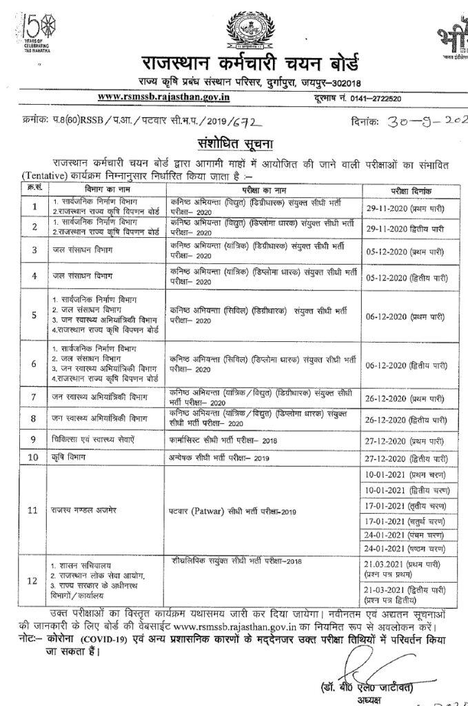 Rajasthan Patwari Admit Card Exam 2021 syllabus - राजस्थान पटवारी भर्ती 1