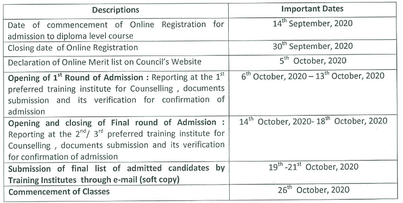 Special BSTC online form 2020 - rehabcouncil.nic.in online registration 2020