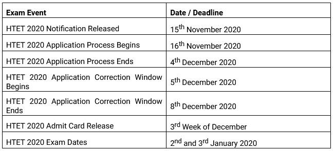 haryanatet.in Notification 2020-21, Haryana TET Syllabus PDF Exam Date 2021