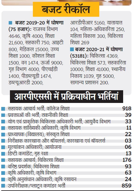 राजस्थान में सरकारी नौकरी Rajasthan govt jobs 2021 Sarkari Naukri 2021 in Rajasthan
