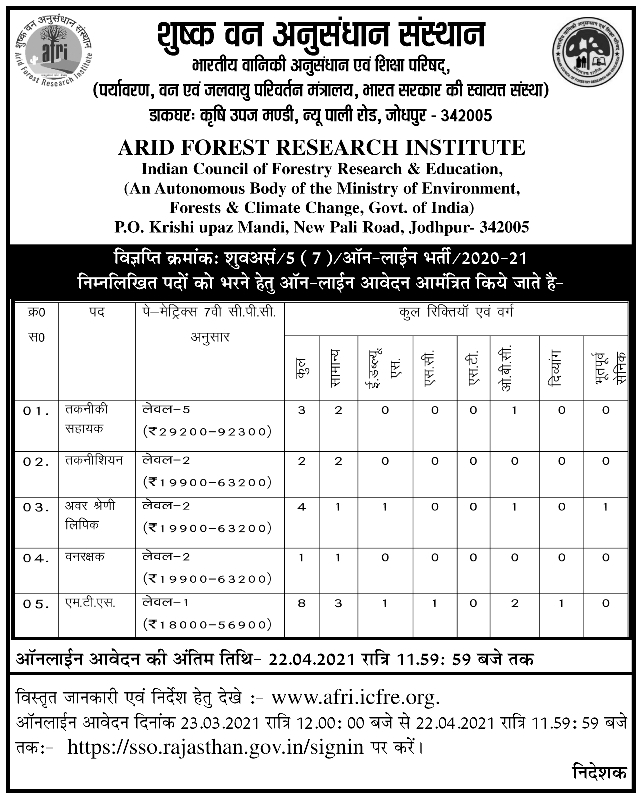 afri.icfre.org recruitment 2021, AFRI Jodhpur Job Notification