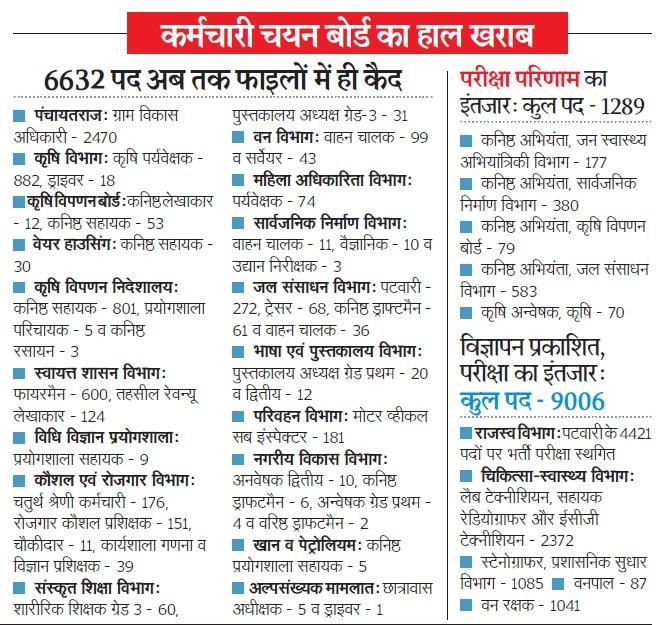 upcoming vacancy in Rajasthan Govt Jobs 2021-2022