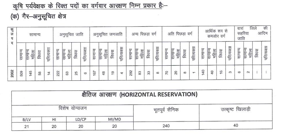 RSMSSB Agriculture Supervisor Recruitment 2021, Rajasthan AG Supervisor Vacancy