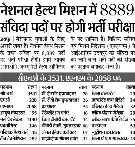 Rajswasthya NRHM Vacancy CHO bharti 2021 : राजस्थान CHO भर्ती नोटिफिकेशन